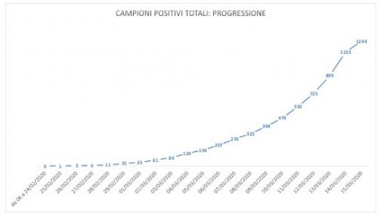 Coronavirus nelle Marche, ieri per la prima volta un calo di tamponi positivi ma l'allerta rimane altissimo