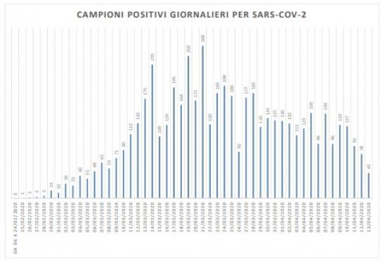 Coronavirus Marche, nelle ultime 24 ore 45 positivi su 436 tamponi effettuati