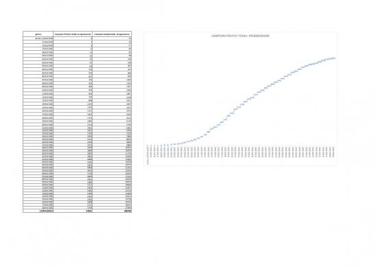 Coronavirus Marche, nelle ultime 24 ore 57 tamponi positivi su 907 campioni analizzati