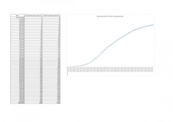 Coronavirus Marche, nelle ultime 24 ore 30 tamponi positivi su 1143 campioni analizzati